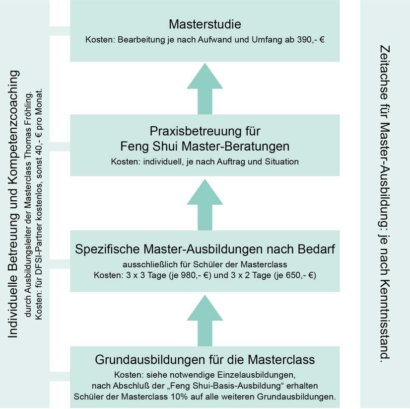 masterausbildung infografik