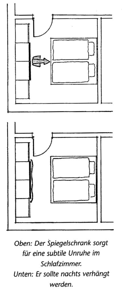 Ein Feng Shui Rundgang durchs Haus | DFSI
